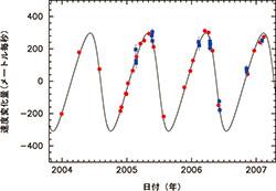 巨星まわりの褐色矮星の視線速度変化