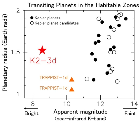 Transiting planets located in the habitable zone