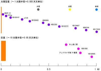 太陽型星と巨星まわりの系外惑星の比較の図
